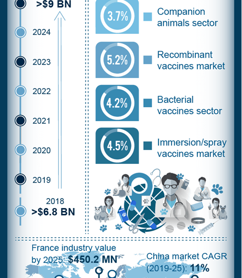 Animal vaccines industry to be largely influenced by rising investments in veterinary inventories, poultry products demand to favor the growth dynamics